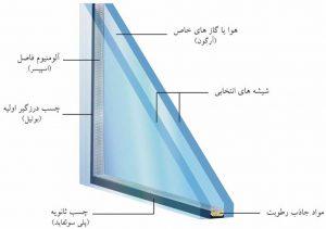 شیشه دوجداره درب و پنجره